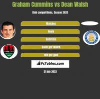 Graham Cummins vs Dean Walsh h2h player stats
