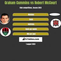 Graham Cummins vs Robert McCourt h2h player stats