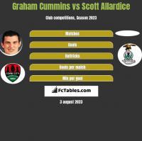 Graham Cummins vs Scott Allardice h2h player stats