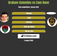 Graham Cummins vs Sam Bone h2h player stats