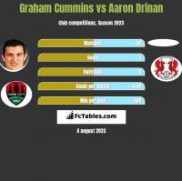Graham Cummins vs Aaron Drinan h2h player stats