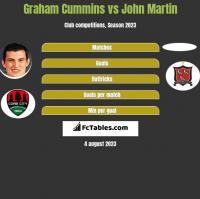 Graham Cummins vs John Martin h2h player stats