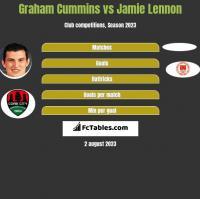 Graham Cummins vs Jamie Lennon h2h player stats