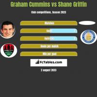 Graham Cummins vs Shane Griffin h2h player stats