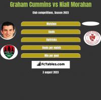 Graham Cummins vs Niall Morahan h2h player stats
