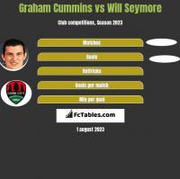 Graham Cummins vs Will Seymore h2h player stats