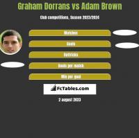Graham Dorrans vs Adam Brown h2h player stats