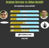 Graham Dorrans vs Aidan Nesbitt h2h player stats