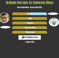 Graham Dorrans vs Cameron Blues h2h player stats