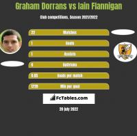 Graham Dorrans vs Iain Flannigan h2h player stats