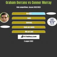 Graham Dorrans vs Connor Murray h2h player stats