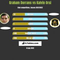 Graham Dorrans vs Kalvin Orsi h2h player stats