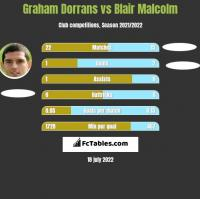Graham Dorrans vs Blair Malcolm h2h player stats
