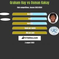 Graham Hay vs Osman Kakay h2h player stats