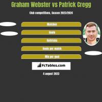 Graham Webster vs Patrick Cregg h2h player stats