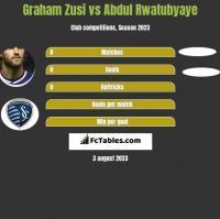 Graham Zusi vs Abdul Rwatubyaye h2h player stats