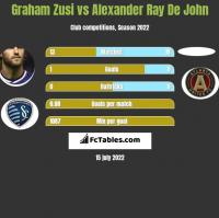 Graham Zusi vs Alexander Ray De John h2h player stats