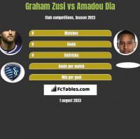 Graham Zusi vs Amadou Dia h2h player stats