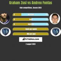 Graham Zusi vs Andreu Fontas h2h player stats