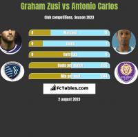 Graham Zusi vs Antonio Carlos h2h player stats