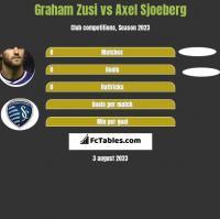 Graham Zusi vs Axel Sjoeberg h2h player stats