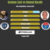 Graham Zusi vs Botond Barath h2h player stats