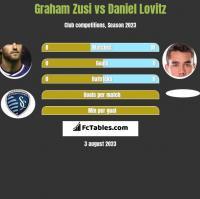 Graham Zusi vs Daniel Lovitz h2h player stats