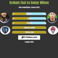 Graham Zusi vs Danny Wilson h2h player stats