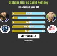 Graham Zusi vs David Romney h2h player stats