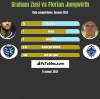 Graham Zusi vs Florian Jungwirth h2h player stats