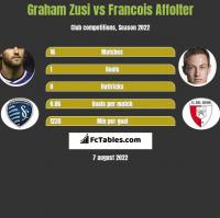 Graham Zusi vs Francois Affolter h2h player stats