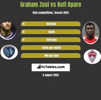 Graham Zusi vs Kofi Opare h2h player stats