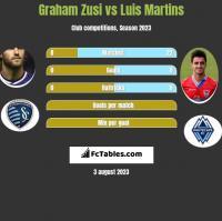 Graham Zusi vs Luis Martins h2h player stats