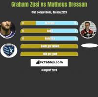 Graham Zusi vs Matheus Bressan h2h player stats
