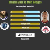 Graham Zusi vs Matt Hedges h2h player stats