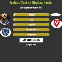Graham Zusi vs Nicolas Hasler h2h player stats