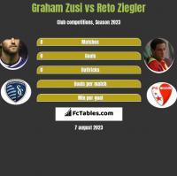 Graham Zusi vs Reto Ziegler h2h player stats