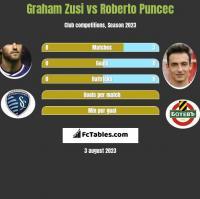 Graham Zusi vs Roberto Puncec h2h player stats