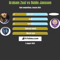 Graham Zusi vs Robin Jansson h2h player stats