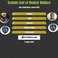Graham Zusi vs Rodney Wallace h2h player stats