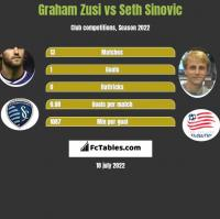 Graham Zusi vs Seth Sinovic h2h player stats