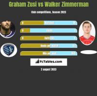 Graham Zusi vs Walker Zimmerman h2h player stats