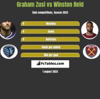 Graham Zusi vs Winston Reid h2h player stats