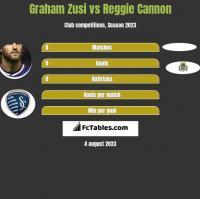 Graham Zusi vs Reggie Cannon h2h player stats