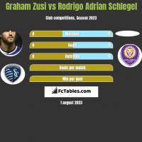 Graham Zusi vs Rodrigo Adrian Schlegel h2h player stats