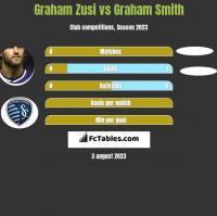 Graham Zusi vs Graham Smith h2h player stats