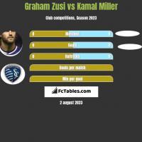 Graham Zusi vs Kamal Miller h2h player stats
