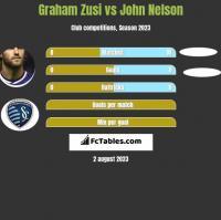Graham Zusi vs John Nelson h2h player stats