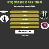 Graig McGuffie vs Alan Forrest h2h player stats
