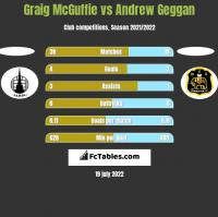 Graig McGuffie vs Andrew Geggan h2h player stats
